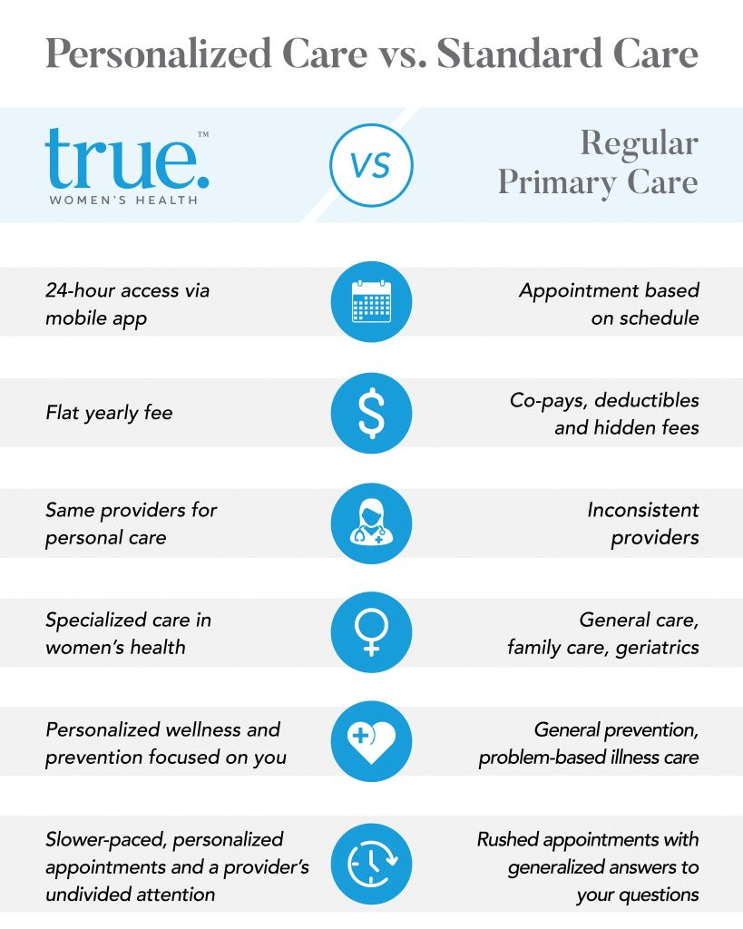 Personalized Care vs Regular Primary Care